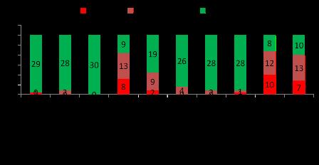 Districts de Santé et Taux de vaccination dans le Centre.