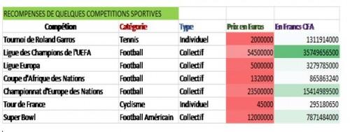 Tableau des récompenses sportives 2